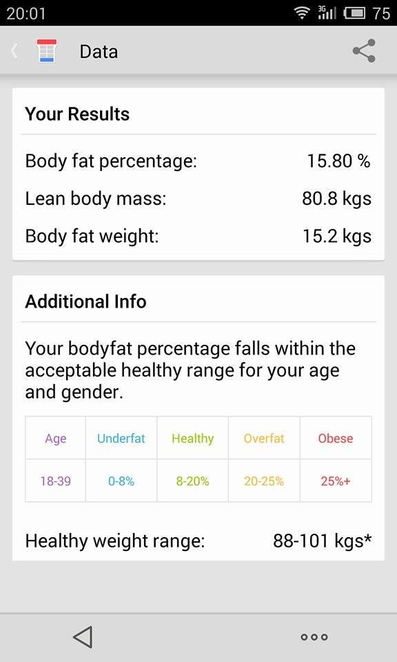 Над 15% мазнини и не много силен