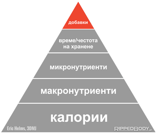 Най-маловажното от хранителната пирамида.